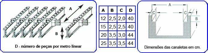 Grelhaplast - peças por metro linear